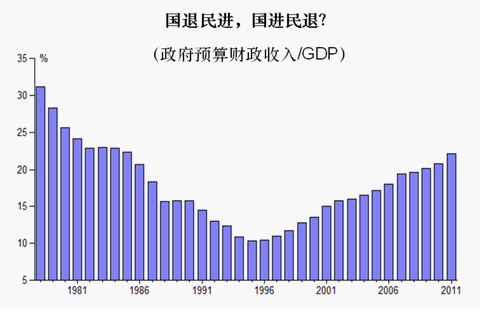 gdp增速_gdp组合_政府收入gdp比重